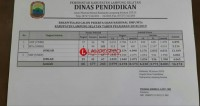 16.174 Pelajar SMP Lamsel Siap Ikuti Ujian Nasional