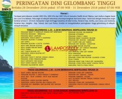 BMKG Maritim Lampung Keluarkan Warning Bahaya Gelombang Tinggi