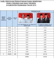 Hasil Hitung Pilpres oleh Kesbangpol, Jokowi-Ma'ruf Amin Unggul di Pesawaran