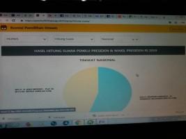 Hitungan Suara Sementara yang Masuk KPU Baru 0,01648%