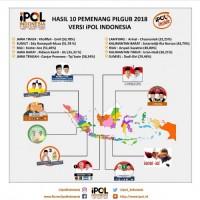 Ipol Rilis Hasil Hitung Cepat 10 Pilgub