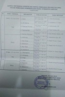 Panwaslu Lamsel Awasi Ketat Distribusi Logistik Pilgub