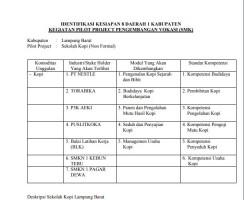 Pembangunan Sekolah KopiTingkatkan Kompetensi Petani Lampung Barat