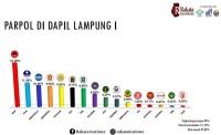 Pemilu 2019 Lampung, Caleg NasDem Dapat Kursi di Setiap Dapil