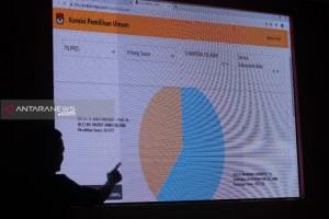 Prabowo Unggul Sementara di Sumsel 59,84 Persen
