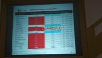 Suara Masuk 79%, Jokowi Unggul di 12 Kabupaten