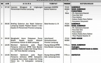 Usai Pimpin Apel Besar, Besok Gubernur dan Wagub Briefing Pejabat