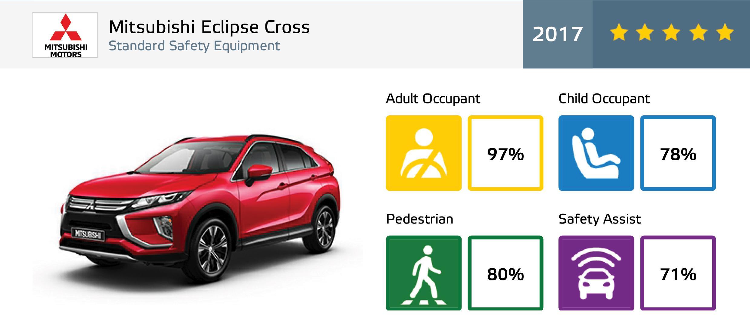 Mitsubishi Eclipse Cross Raih Bintang Lima Tes Keselamatan