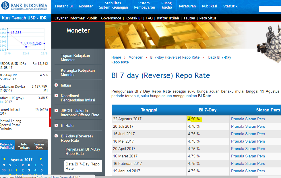 LAMPUNG POST | BI 7-day Reverse Repo Rate Turun 25 bps