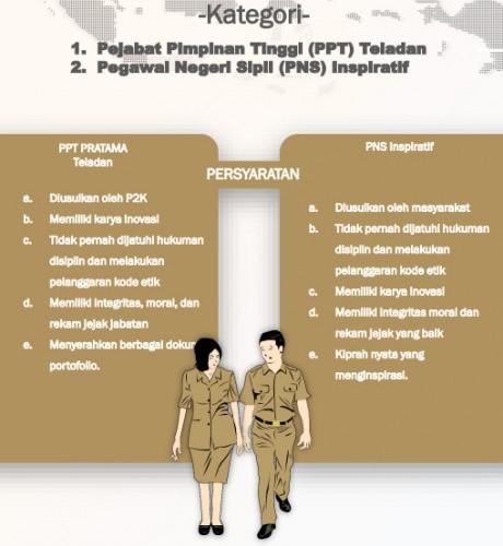 BKD dan Inspektorat Harus Miliki Rekam Jejak Tiap ASN