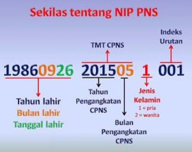 BKPPD Lamtim Ajukan Penetapan NIP 403 CPNS 2018