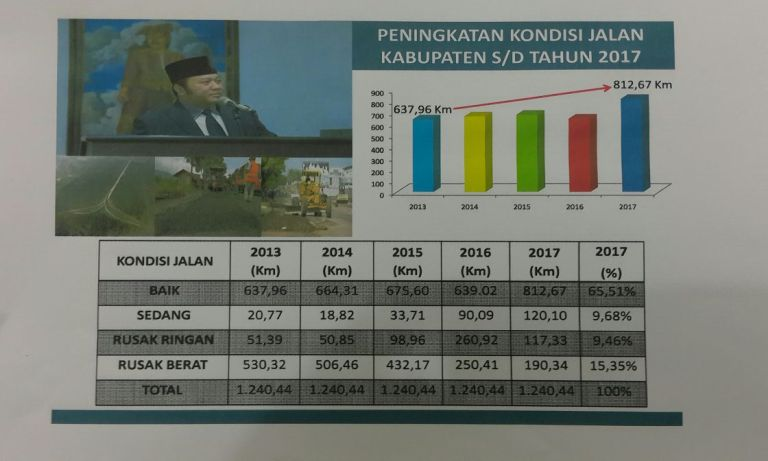 Infrastruktur Jalan di  Lampung Selatan Mengalami Peningkatan