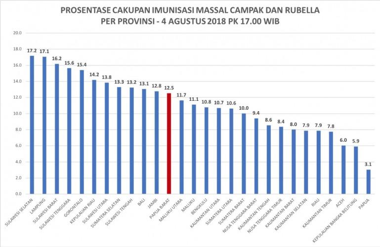 Lampung Peringkat Kedua Terbanyak Pemberian Vaksin MR