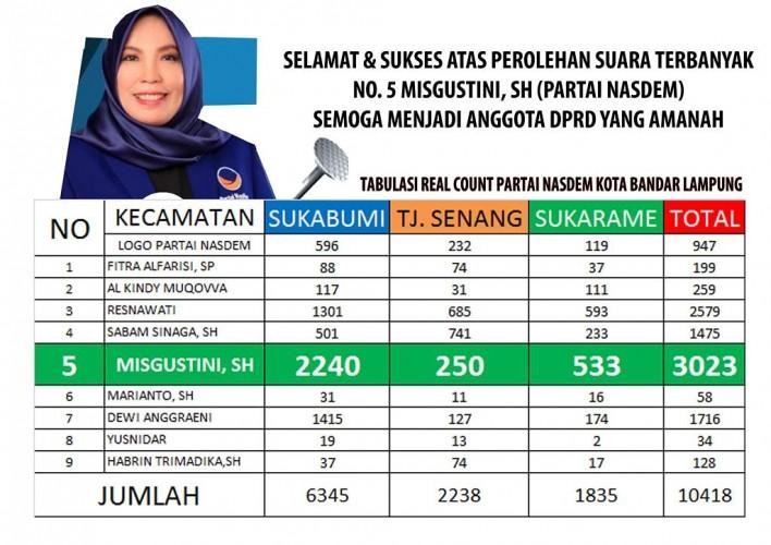 Misgustini Pimpin Perolehan Suara Dapil 4 DPRD Bandar Lampung