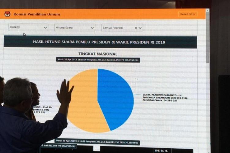 Situng KPU, Perolehan Suara Jokowi-Ma'ruf Melesat